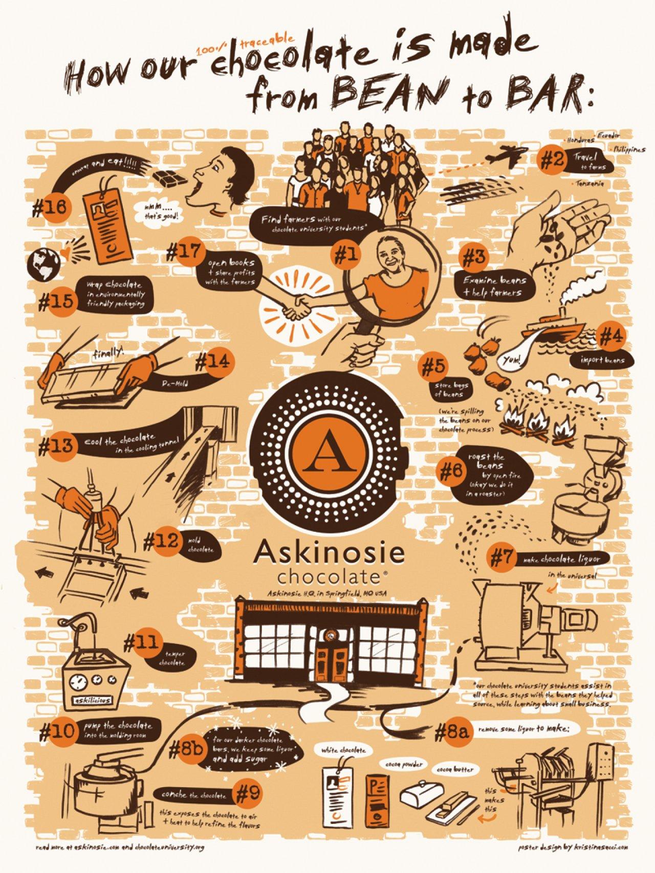 Askinosie Bean To Bar Poster Galleries Askinosie