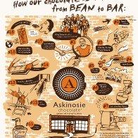 Askinosie Bean to Bar Poster